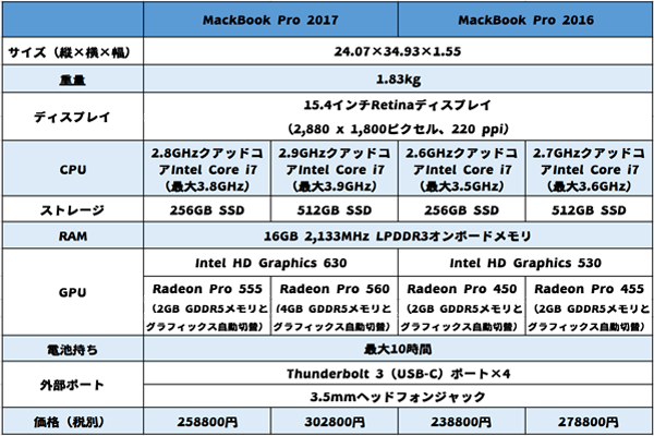 macbookpro2017-price3